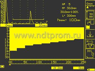 Регистрация профиля рельефа (по датчику пути) дефектоскопом УД2-140